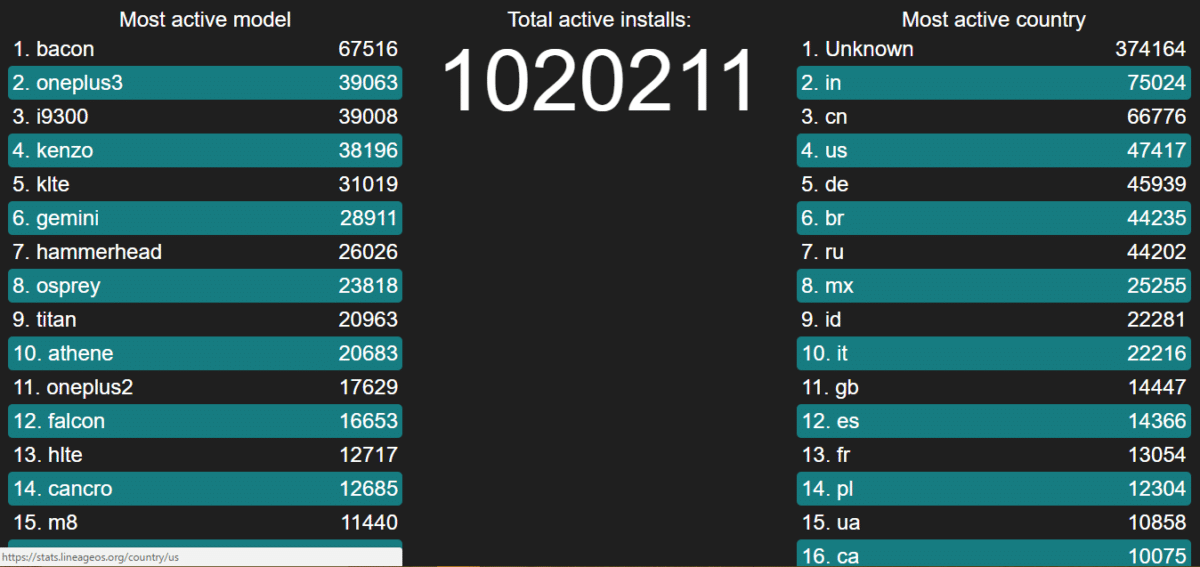 LineageOS stats