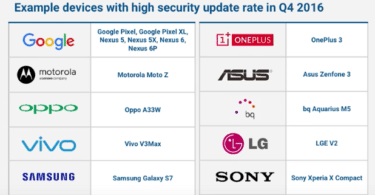 Devices getting regular security patches