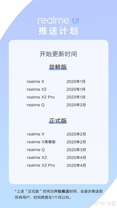 Realme UI Realme 5 Pro Update China
