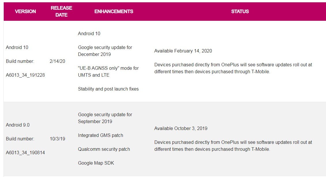 T-Mobile OnePlus 6T gets Android 10 OTA