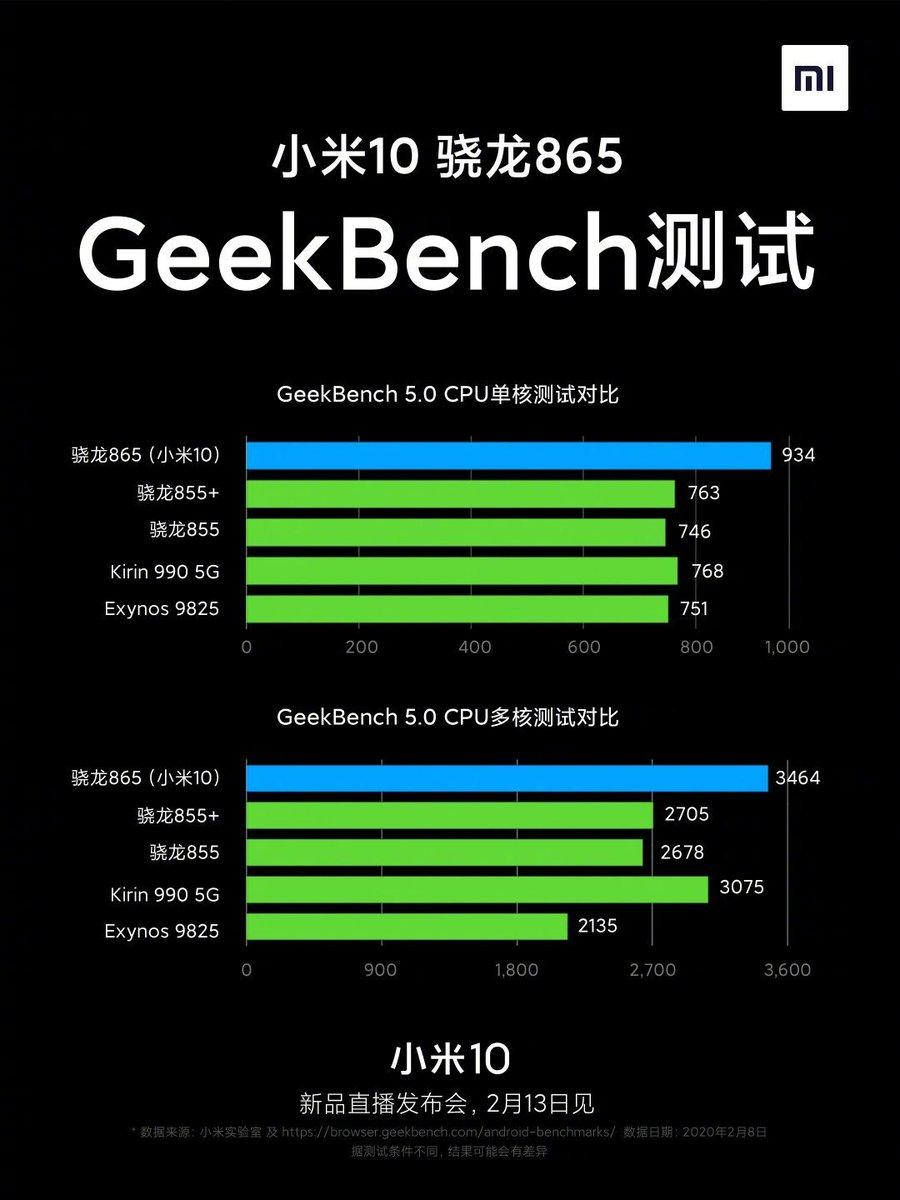 Xiaomi Mi 10 with SD865 scored highest on Geekbench