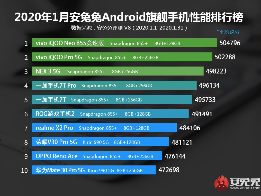 AnTuTu announced the performance ranking of Android flagships for January 2020