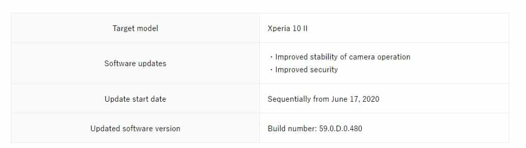 Xperia 10 II grabs June security patch