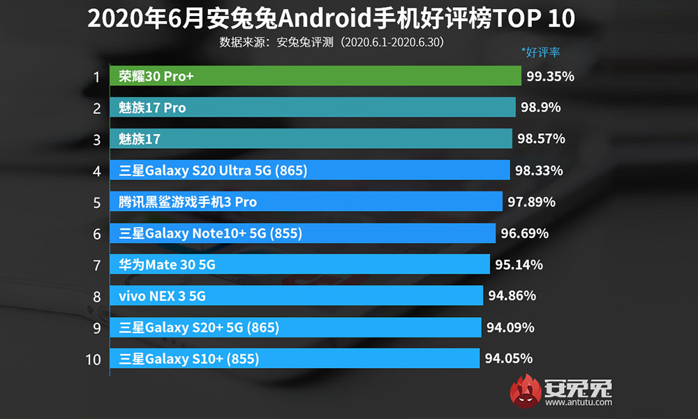 AnTuTu performance ranking of Android flagships for June 2020, Honor 30 Pro+ tops the list