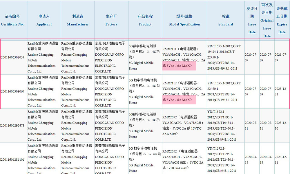 Realme RMX2111 and RMX2112 5G Phones with 30W fast charging spotted on 3C certification