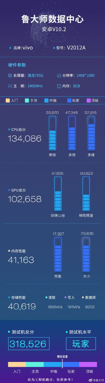 IQOO Z1x spotted on Master Lu benchmark ahead of its launch