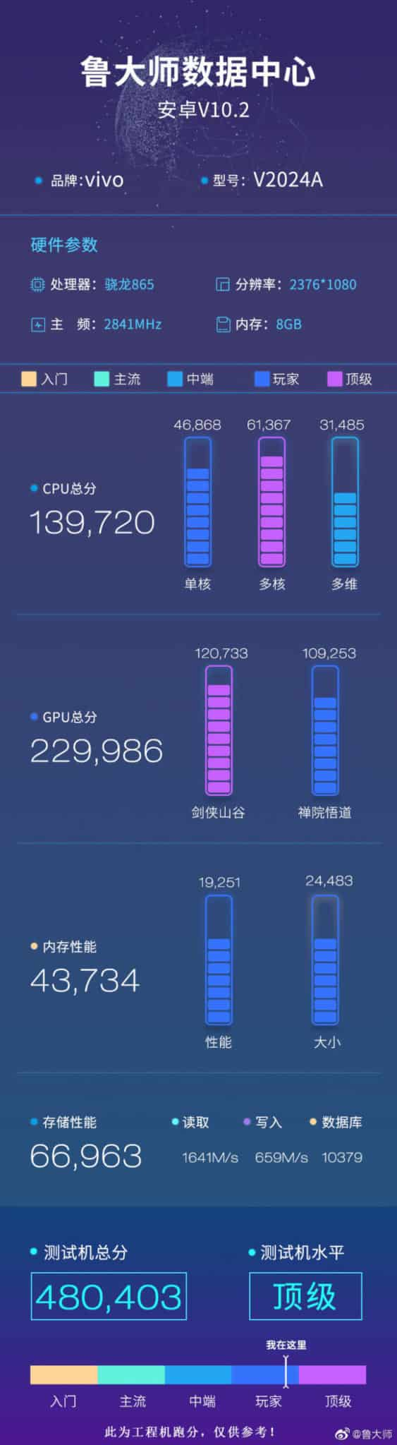 IQOO 5 key specifications revealed through Master Lu benchmark