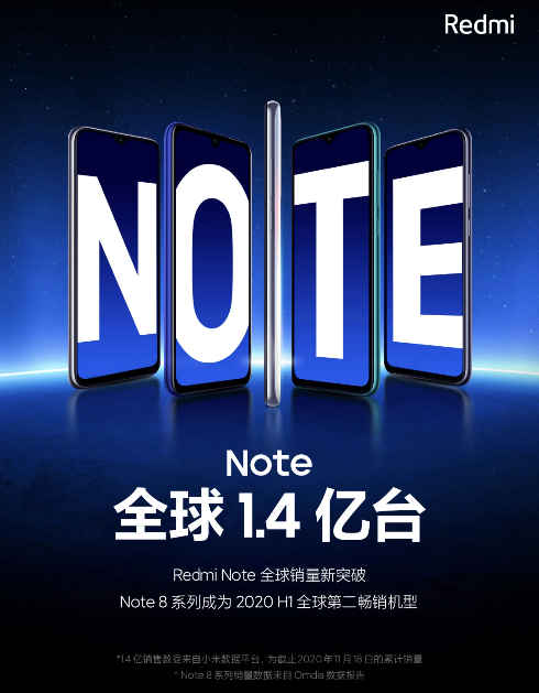 Redmi Note series crosses 140 Million sales