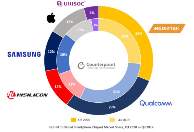 Counterpoint chipset market for Q3 2020
