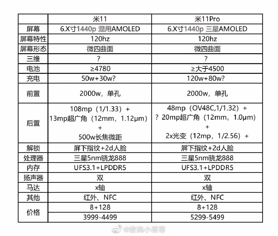 Xiaomi Mi 11 and Mi 11 Pro full specifications leaks